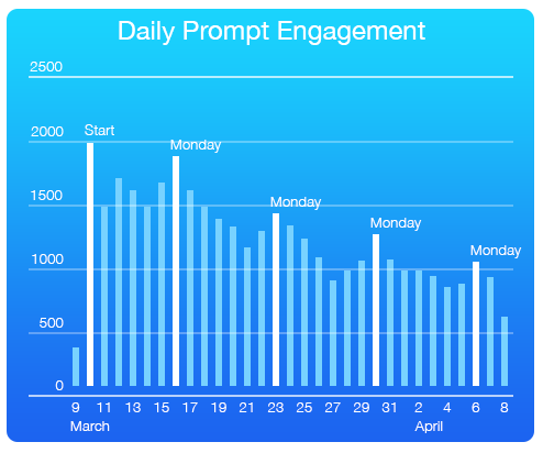 Daily Prompt Engagement